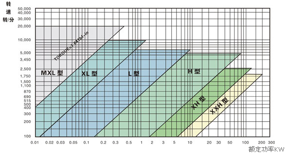 同步带选型表 (8)